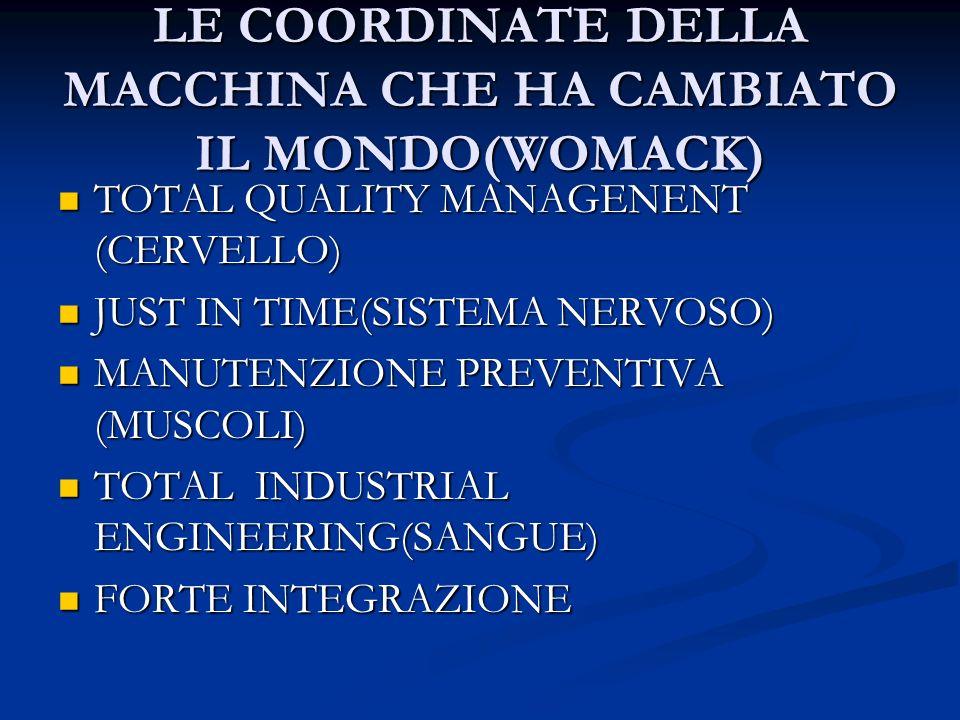 LE COORDINATE DELLA MACCHINA CHE HA CAMBIATO IL MONDO(WOMACK) TOTAL QUALITY MANAGENENT (CERVELLO) TOTAL QUALITY MANAGENENT (CERVELLO) JUST IN TIME(SISTEMA NERVOSO) JUST IN TIME(SISTEMA NERVOSO) MANUTENZIONE PREVENTIVA (MUSCOLI) MANUTENZIONE PREVENTIVA (MUSCOLI) TOTAL INDUSTRIAL ENGINEERING(SANGUE) TOTAL INDUSTRIAL ENGINEERING(SANGUE) FORTE INTEGRAZIONE FORTE INTEGRAZIONE