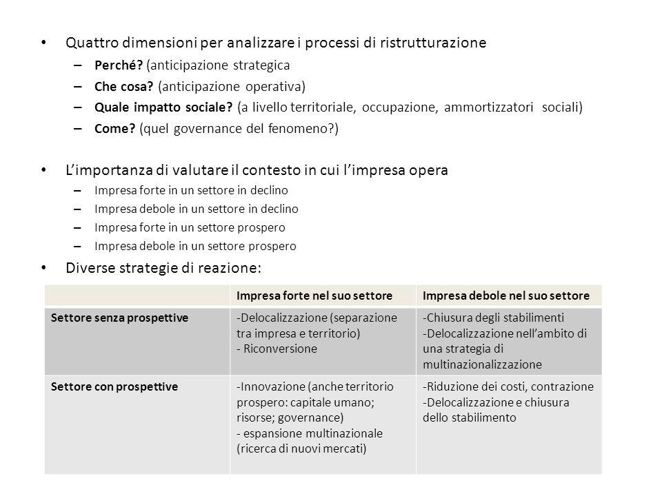 Quattro dimensioni per analizzare i processi di ristrutturazione – Perché? (anticipazione strategica – Che cosa? (anticipazione operativa) – Quale imp