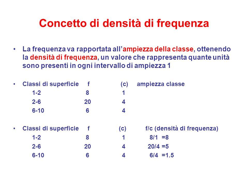 Concetto di densità di frequenza La frequenza va rapportata allampiezza della classe, ottenendo la densità di frequenza, un valore che rappresenta qua