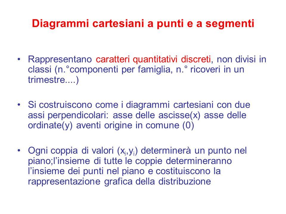 Diagrammi cartesiani a punti e a segmenti Rappresentano caratteri quantitativi discreti, non divisi in classi (n.°componenti per famiglia, n.° ricover