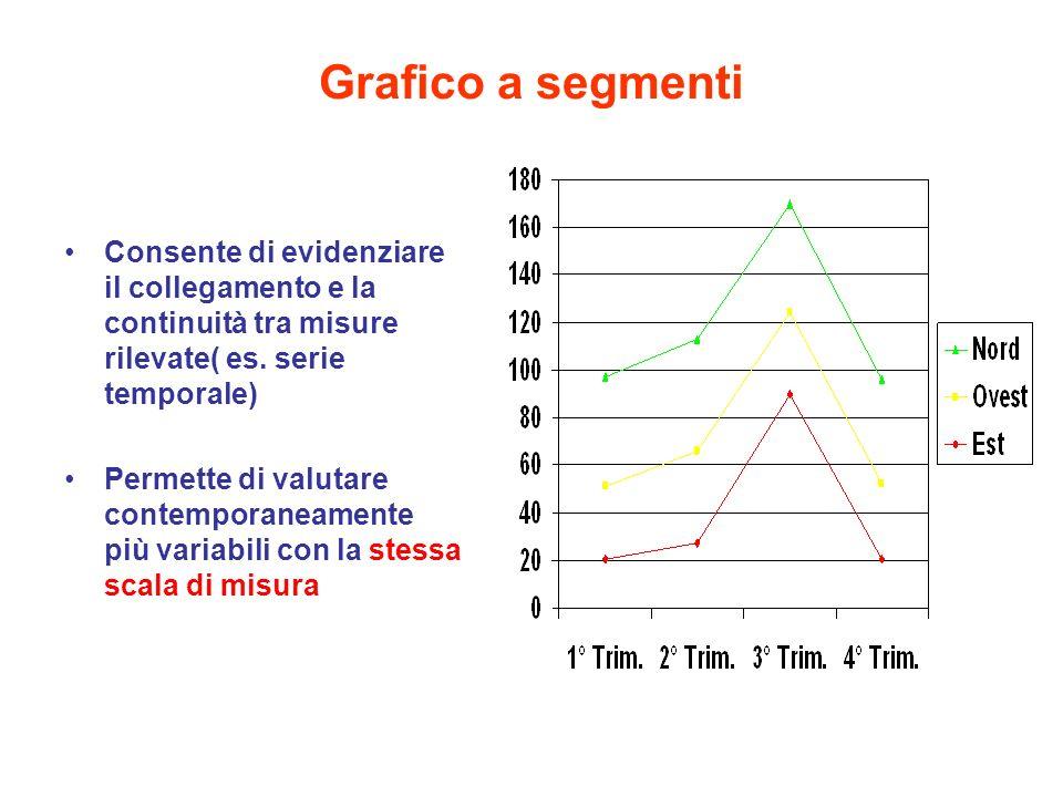 Grafico a segmenti Consente di evidenziare il collegamento e la continuità tra misure rilevate( es. serie temporale) Permette di valutare contemporane