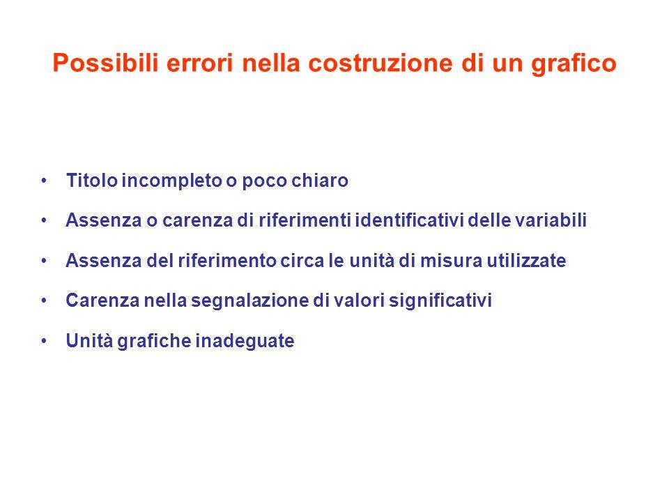 Possibili errori nella costruzione di un grafico Titolo incompleto o poco chiaro Assenza o carenza di riferimenti identificativi delle variabili Assen