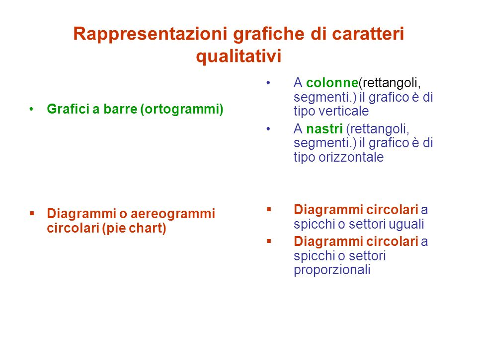 Rappresentazioni grafiche di caratteri qualitativi Grafici a barre (ortogrammi) Diagrammi o aereogrammi circolari (pie chart) A colonne(rettangoli, se