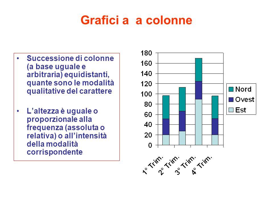 Grafici a a colonne Successione di colonne (a base uguale e arbitraria) equidistanti, quante sono le modalità qualitative del carattere Laltezza è ugu