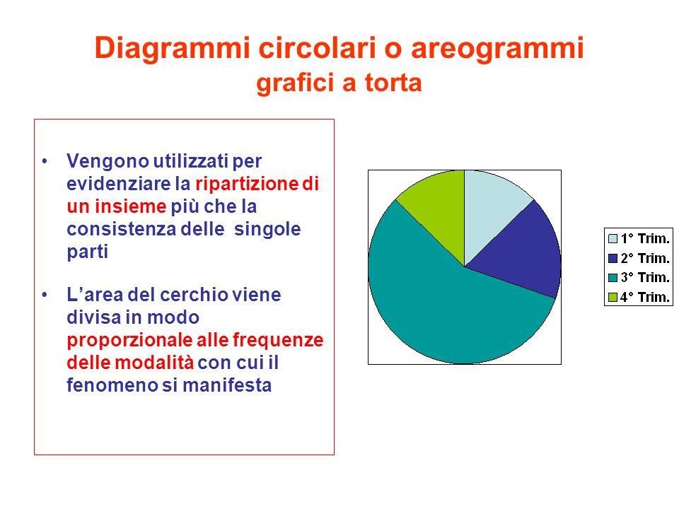 Diagrammi circolari o areogrammi grafici a torta Vengono utilizzati per evidenziare la ripartizione di un insieme più che la consistenza delle singole