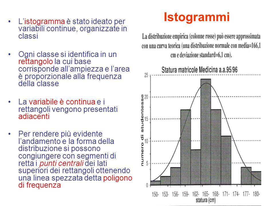 Istogrammi Listogramma è stato ideato per variabili continue, organizzate in classi Ogni classe si identifica in un rettangolo la cui base corrisponde