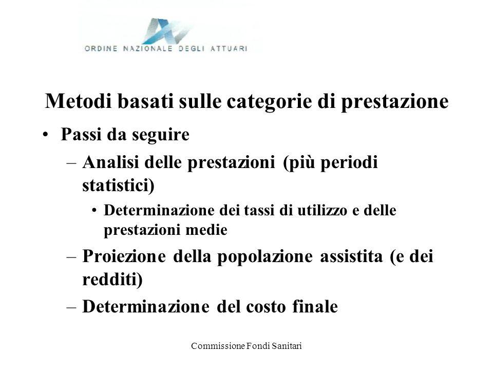 Commissione Fondi Sanitari Metodi basati sulle categorie di prestazione Passi da seguire –Analisi delle prestazioni (più periodi statistici) Determina