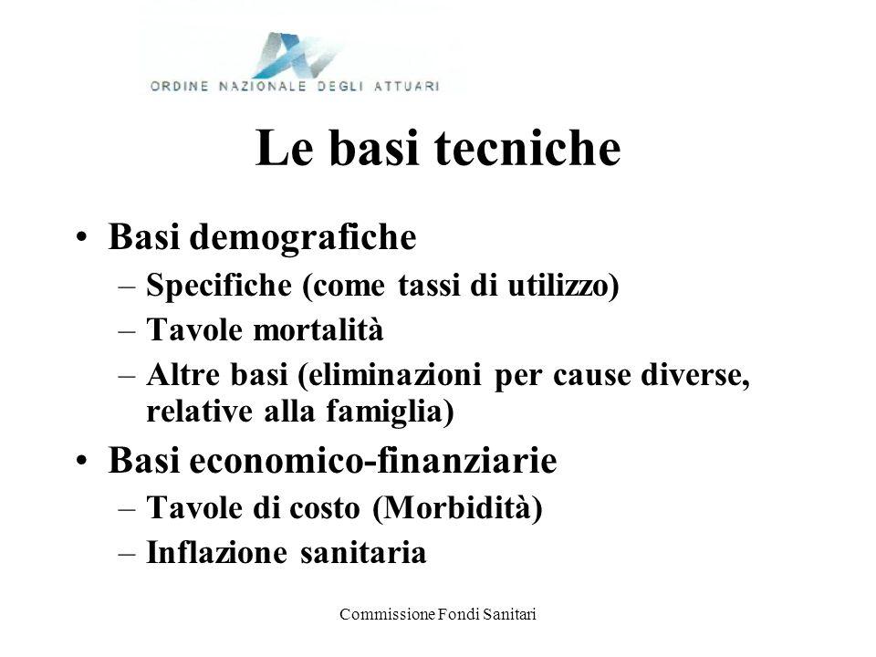 Commissione Fondi Sanitari Le basi tecniche Basi demografiche –Specifiche (come tassi di utilizzo) –Tavole mortalità –Altre basi (eliminazioni per cau