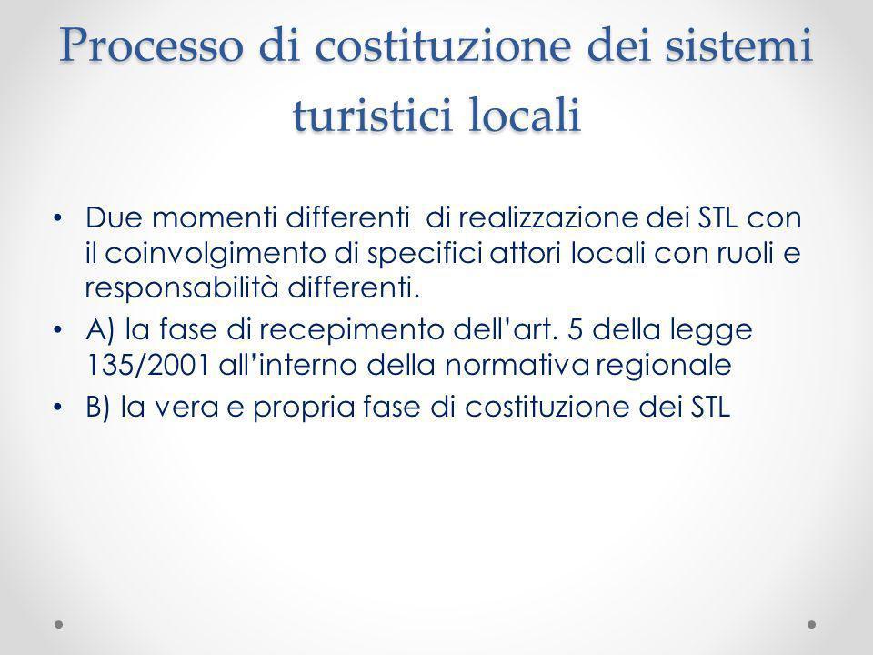 Processo di costituzione dei sistemi turistici locali Due momenti differenti di realizzazione dei STL con il coinvolgimento di specifici attori locali