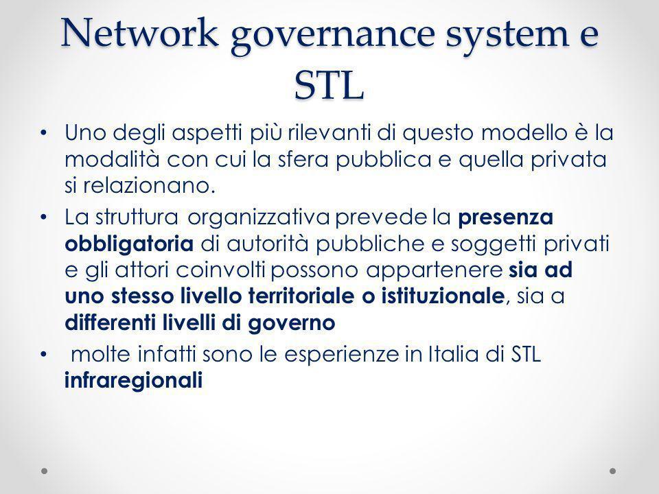 Network governance system e STL Uno degli aspetti più rilevanti di questo modello è la modalità con cui la sfera pubblica e quella privata si relazion