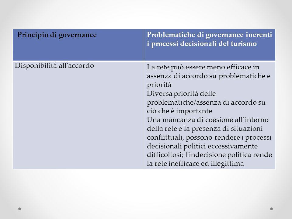 Principio di governanceProblematiche di governance inerenti i processi decisionali del turismo Disponibilità allaccordo La rete può essere meno effica