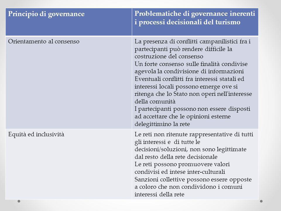 Principio di governanceProblematiche di governance inerenti i processi decisionali del turismo Orientamento al consensoLa presenza di conflitti campan