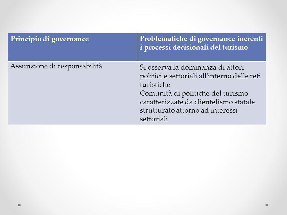Principio di governanceProblematiche di governance inerenti i processi decisionali del turismo Assunzione di responsabilità Si osserva la dominanza di