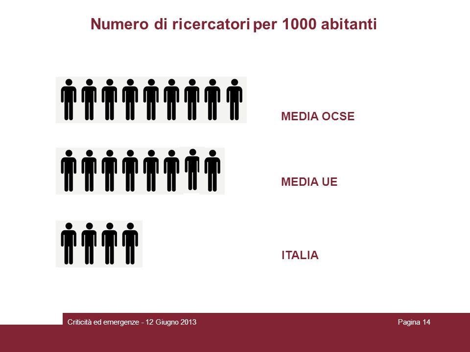 Numero di ricercatori per 1000 abitanti MEDIA OCSE MEDIA UE ITALIA Criticità ed emergenze - 12 Giugno 2013Pagina 14 MEDIA OCSE MEDIA UE ITALIA
