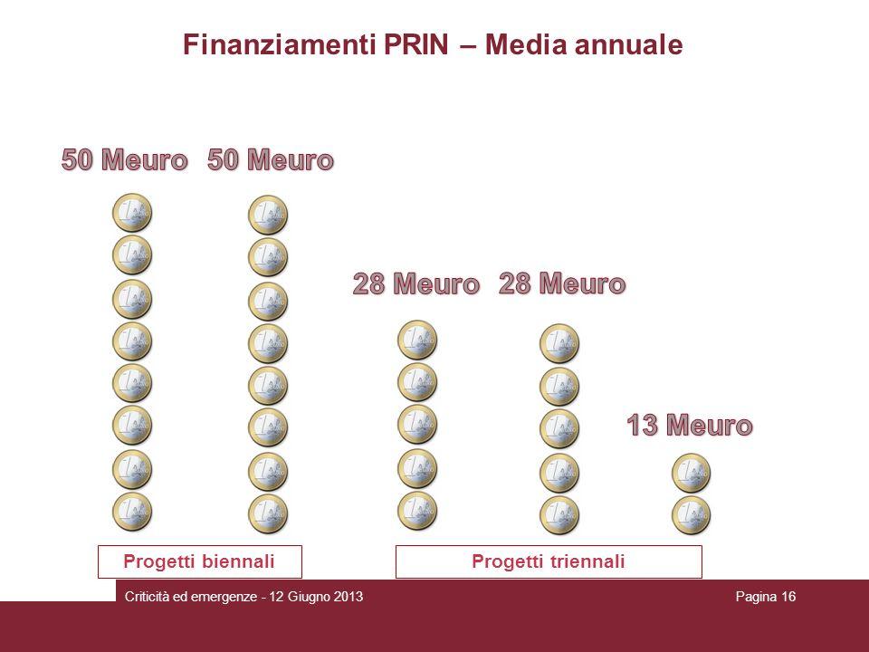 Finanziamenti PRIN – Media annuale 20082009201120102012 Progetti biennaliProgetti triennali Criticità ed emergenze - 12 Giugno 2013Pagina 16