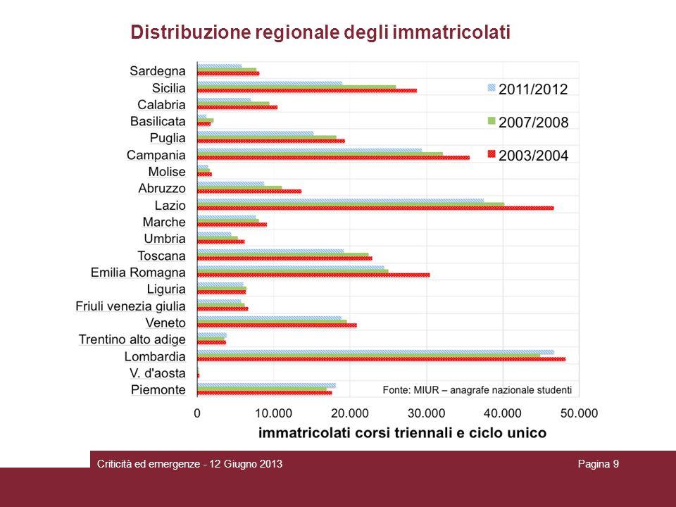 Distribuzione regionale degli immatricolati Criticità ed emergenze - 12 Giugno 2013Pagina 9