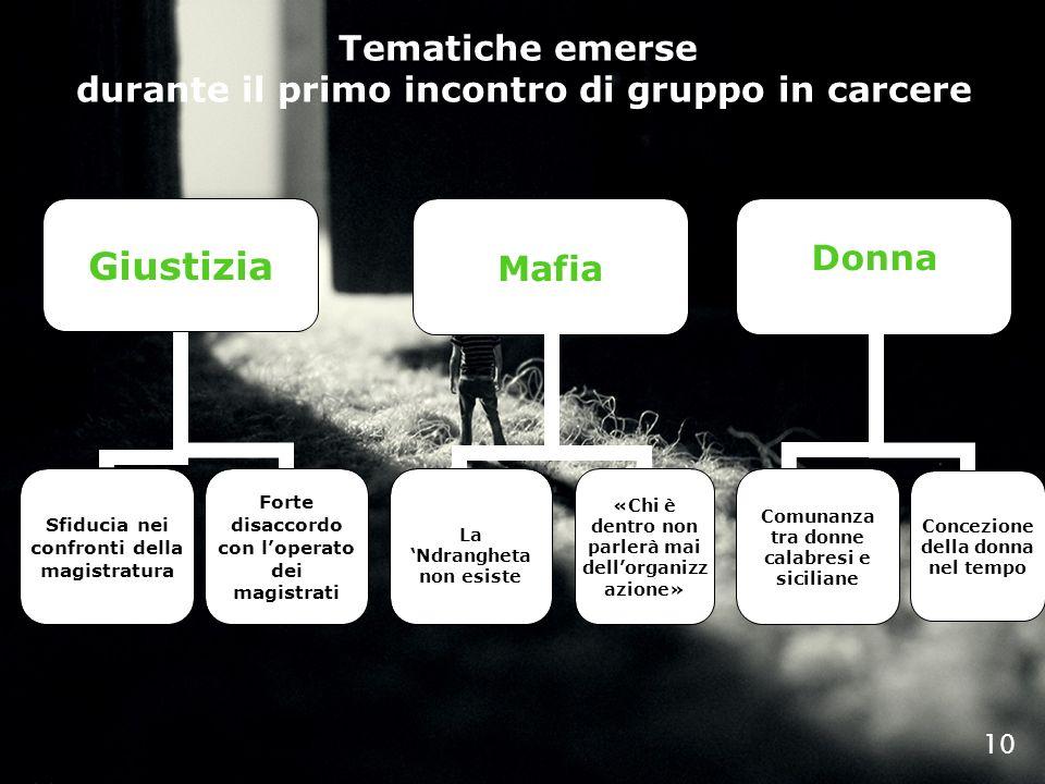 10 Donna Mafia La Ndrangheta non esiste «Chi è dentro non parlerà mai dellorganizz azione» Comunanza tra donne calabresi e siciliane Concezione della