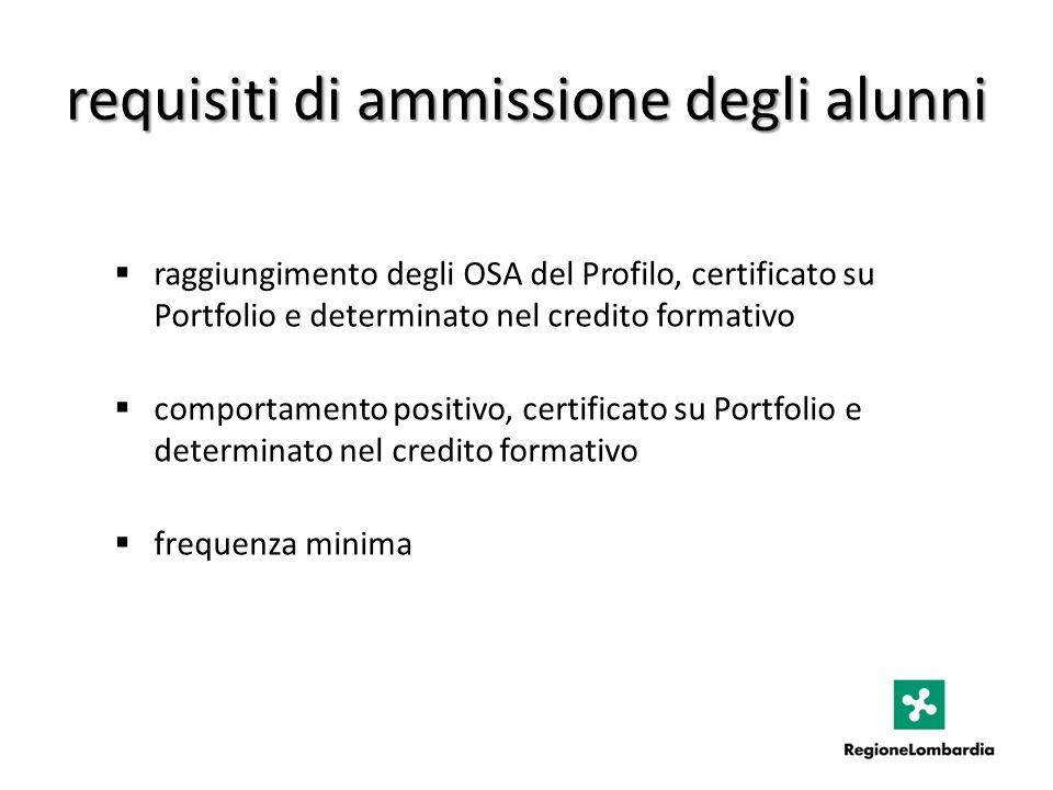 requisiti di ammissione degli alunni raggiungimento degli OSA del Profilo, certificato su Portfolio e determinato nel credito formativo comportamento