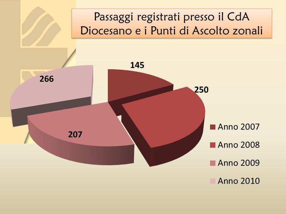 Passaggi registrati presso il CdA Diocesano e i Punti di Ascolto zonali