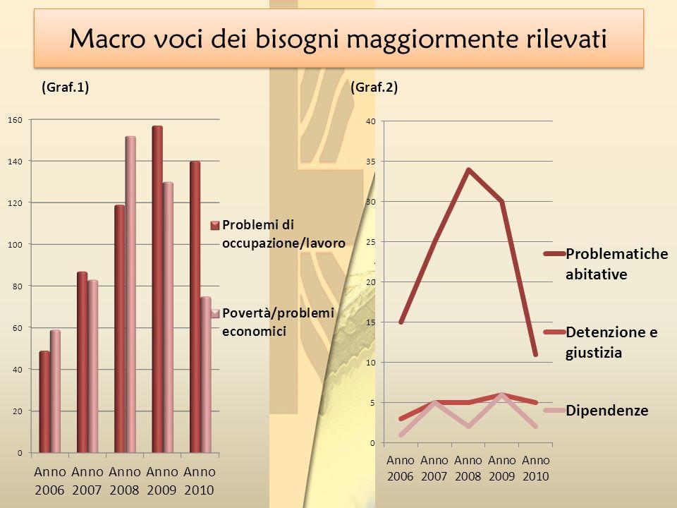 L ARCHIDIOCESI DI SPOLETO-NORCIA e IL FONDO DI SOLIDARIETÀ DELLE CHIESE UMBRE L ARCHIDIOCESI DI SPOLETO-NORCIA e IL FONDO DI SOLIDARIETÀ DELLE CHIESE UMBRE Richieste di contributo nellanno 2009 (Giugno/Dicembre) 38 Richieste di contributo nellanno 2010 80 Richieste totali 118 Nuclei familiari italiani sostenuti 42 Nuclei familiari stranieri sostenuti 45 Somma totale erogata 167.000,00