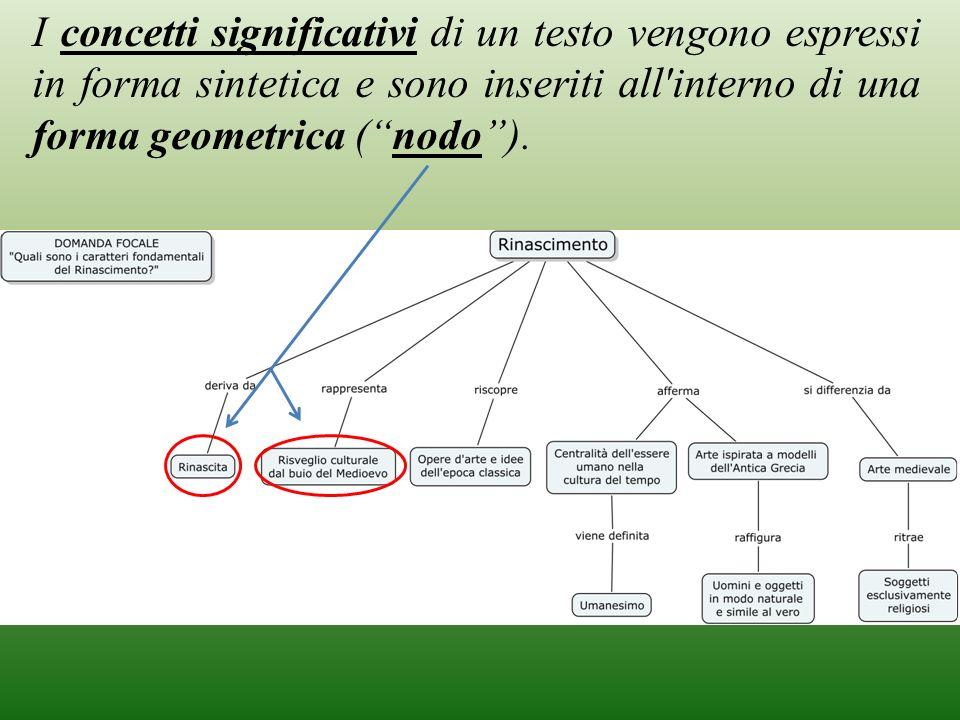 I concetti significativi di un testo vengono espressi in forma sintetica e sono inseriti all'interno di una forma geometrica (nodo).