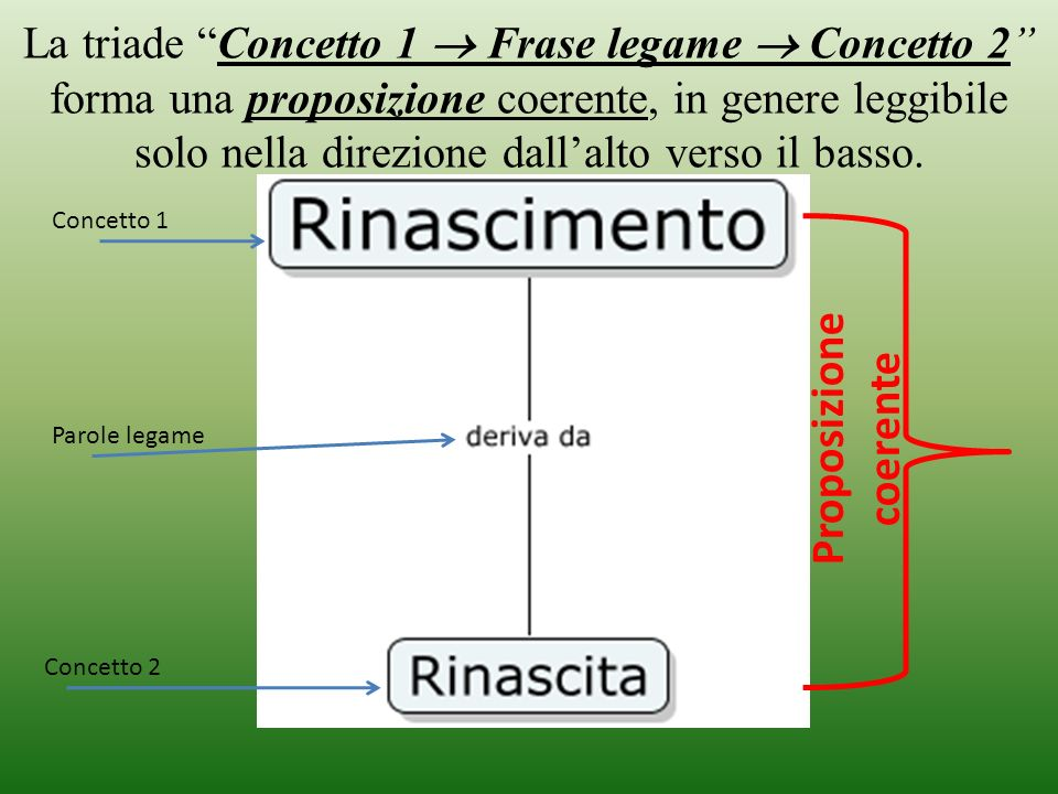 La triade Concetto 1 Frase legame Concetto 2 forma una proposizione coerente, in genere leggibile solo nella direzione dallalto verso il basso. Concet