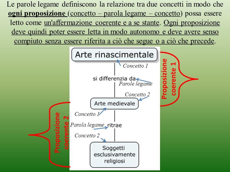 Le parole legame definiscono la relazione tra due concetti in modo che ogni proposizione (concetto – parola legame – concetto) possa essere letto come