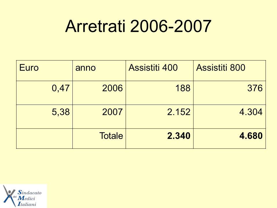 Arretrati 2006-2007 EuroannoAssistiti 400Assistiti 800 0,472006188376 5,3820072.1524.304 Totale2.3404.680