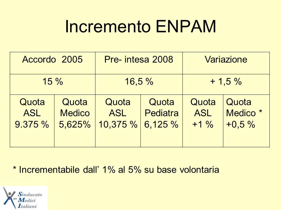 Incremento ENPAM Accordo 2005Pre- intesa 2008Variazione 15 %16,5 %+ 1,5 % Quota ASL 9.375 % Quota Medico 5,625% Quota ASL 10,375 % Quota Pediatra 6,125 % Quota ASL +1 % Quota Medico * +0,5 % * Incrementabile dall 1% al 5% su base volontaria
