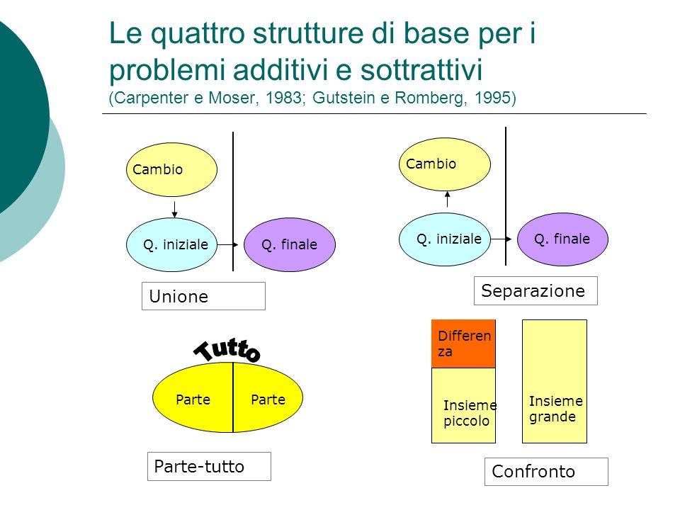 Problemi di unione Il cambio viene aggiunto alla q.
