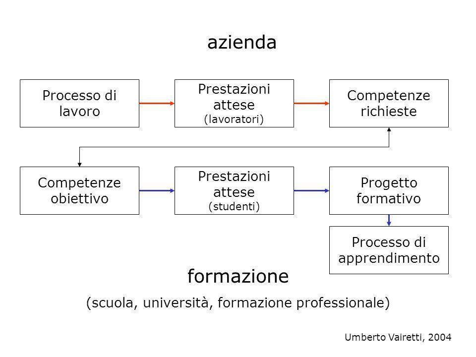 per applicare mediante comportamenti coerenti in contesti diversi conoscere Formare alla competenza (formazione iniziale) RISULTATO Umberto Vairetti, 2004
