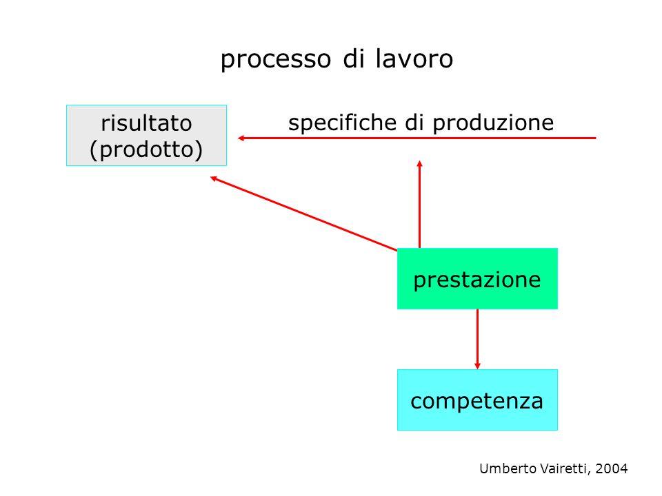 risultato (prodotto) competenza specifiche di produzione prestazione processo di lavoro Umberto Vairetti, 2004