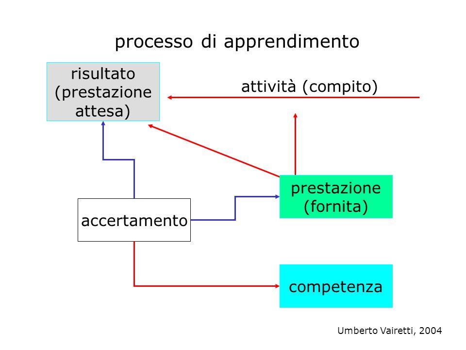 risultato (prestazione attesa) competenza attività (compito) prestazione (fornita) processo di apprendimento accertamento Umberto Vairetti, 2004