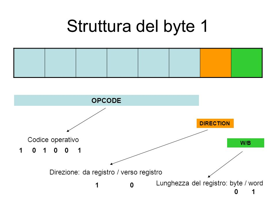 Struttura del byte 2 MODREG R/M 0 0 0 0 0 1 0 1 0 0 1 1 1 0 0 1 0 1 1 1 0 1 1 1 0 0 0 1 1 0 1 1 0 0 0 0 0 1 0 1 0 0 1 1 1 0 0 1 0 1 1 1 0 1 1 1