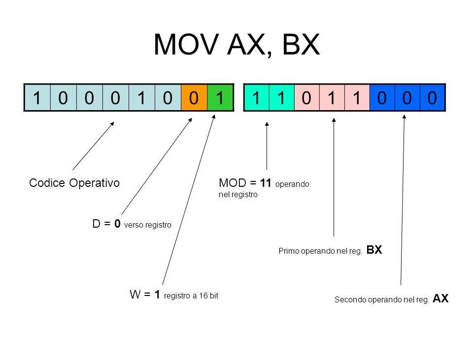 MOV AX, BX 10001001 11011000 D = 0 verso registro Codice Operativo W = 1 registro a 16 bit MOD = 11 operando nel registro Primo operando nel reg.