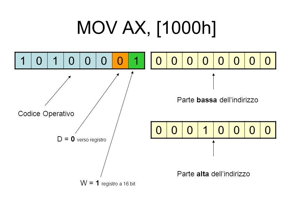 MOV AX, [1000h] 10100001 00000000 D = 0 verso registro Codice Operativo W = 1 registro a 16 bit 00010000 Parte bassa dellindirizzo Parte alta dellindirizzo