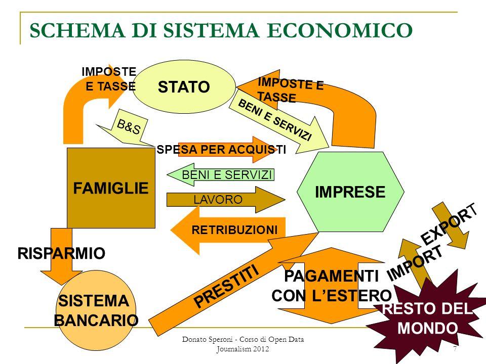 Donato Speroni - Corso di Open Data Journalism 2012 7 SCHEMA DI SISTEMA ECONOMICO FAMIGLIE IMPRESE LAVORO BENI E SERVIZI FAMIGLIE IMPRESE LAVORO BENI E SERVIZI RETRIBUZIONI SPESA PER ACQUISTI STATO B&S BENI E SERVIZI IMPOSTE E TASSE IMPOSTE E TASSE SISTEMA BANCARIO PRESTITI RISPARMIO PAGAMENTI CON LESTERO EXPORT IMPORT RESTO DEL MONDO