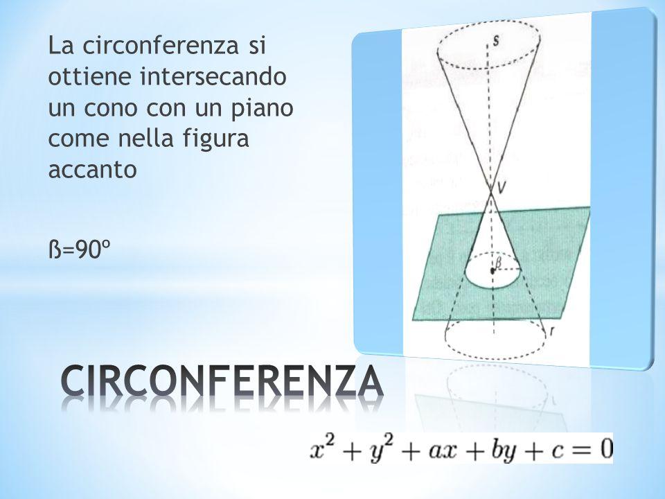 La circonferenza si ottiene intersecando un cono con un piano come nella figura accanto ß=90º