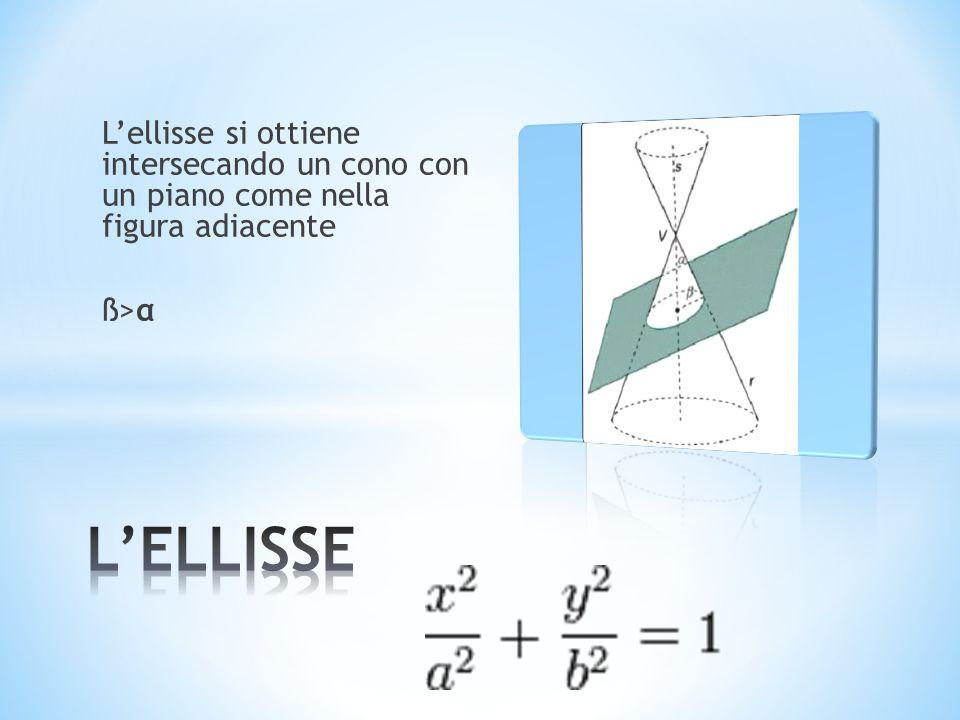 La parabola si ottiene intersecando un cono con un piano come nellimmagine accanto ß=α