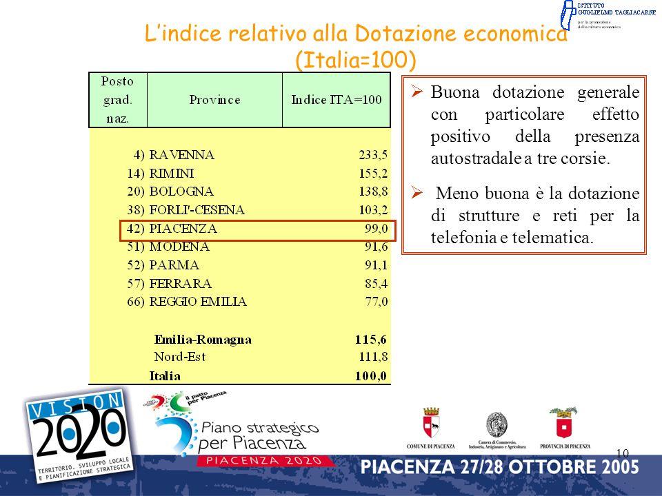 10 Lindice relativo alla Dotazione economica (Italia=100) Buona dotazione generale con particolare effetto positivo della presenza autostradale a tre