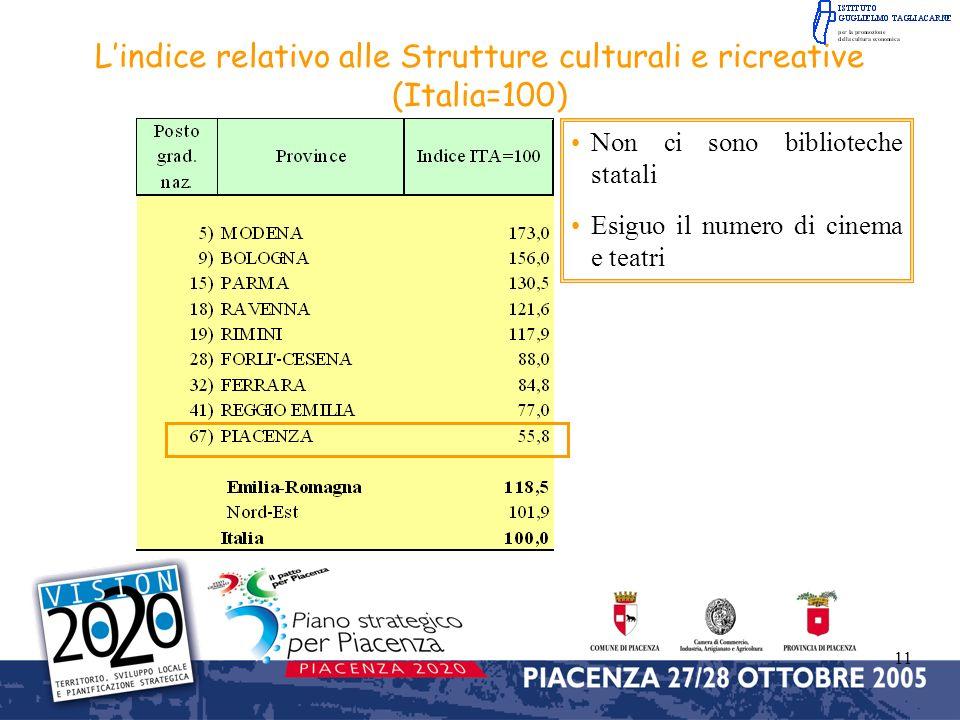 11 Lindice relativo alle Strutture culturali e ricreative (Italia=100) Non ci sono biblioteche statali Esiguo il numero di cinema e teatri