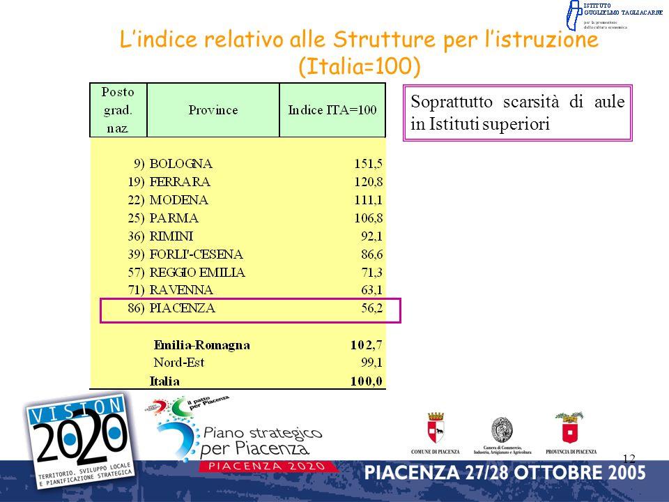 12 Lindice relativo alle Strutture per listruzione (Italia=100) Soprattutto scarsità di aule in Istituti superiori