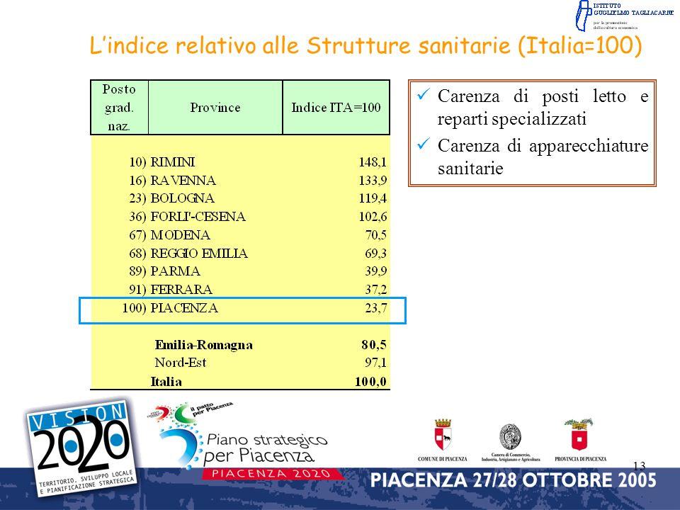 13 Lindice relativo alle Strutture sanitarie (Italia=100) Carenza di posti letto e reparti specializzati Carenza di apparecchiature sanitarie