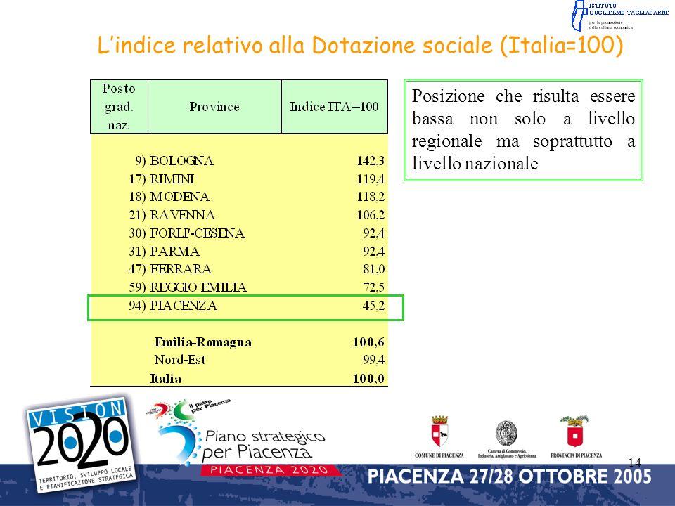 14 Lindice relativo alla Dotazione sociale (Italia=100) Posizione che risulta essere bassa non solo a livello regionale ma soprattutto a livello nazionale