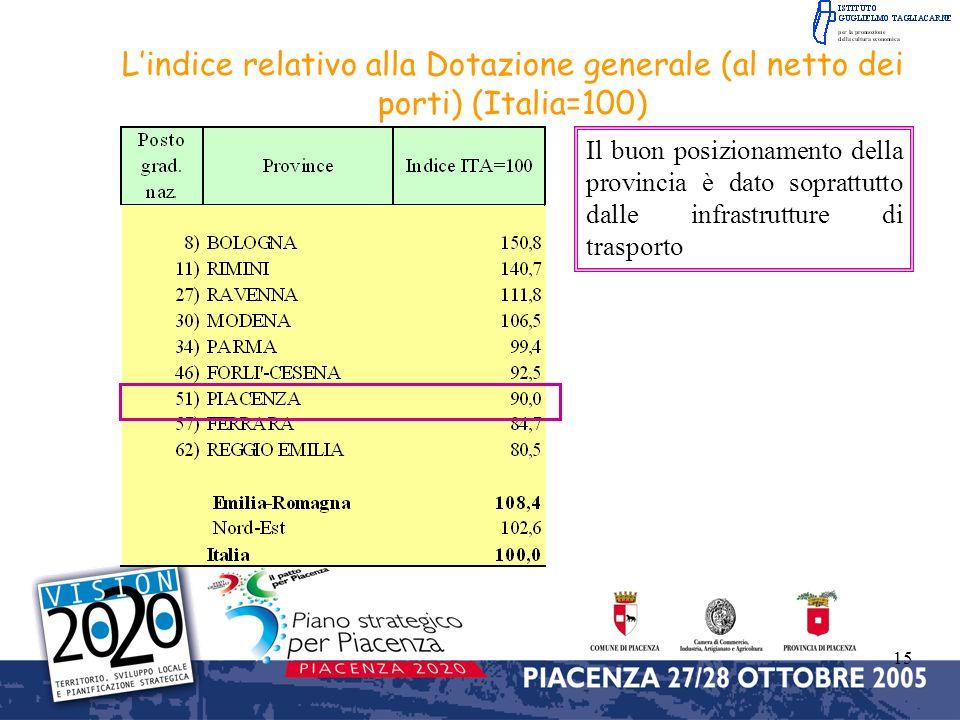 15 Lindice relativo alla Dotazione generale (al netto dei porti) (Italia=100) Il buon posizionamento della provincia è dato soprattutto dalle infrastr