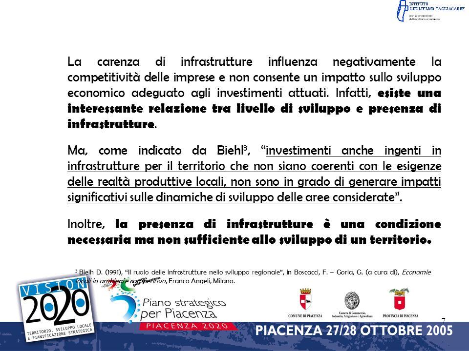7 La carenza di infrastrutture influenza negativamente la competitività delle imprese e non consente un impatto sullo sviluppo economico adeguato agli investimenti attuati.