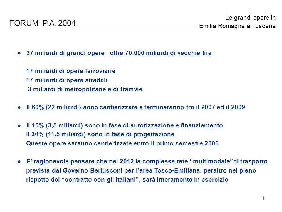 1 FORUM P.A. 2004 Le grandi opere in Emilia Romagna e Toscana 37 miliardi di grandi opere oltre 70.000 miliardi di vecchie lire 17 miliardi di opere f