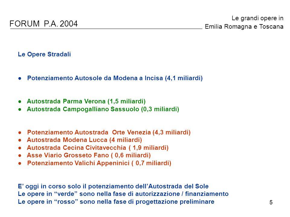 5 FORUM P.A. 2004 Le grandi opere in Emilia Romagna e Toscana Le Opere Stradali Potenziamento Autosole da Modena a Incisa (4,1 miliardi) Autostrada Pa