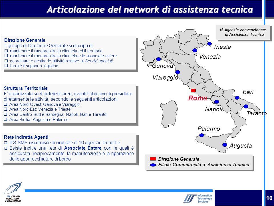 10 Articolazione del network di assistenza tecnica Trieste Bari Palermo Augusta Napoli Viareggio Venezia Taranto Roma Genova Direzione Generale Il gru