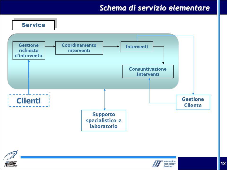 12 Schema di servizio elementare Clienti Gestione Cliente Gestione richieste dintervento Coordinamento interventi Interventi Consuntivazione Intervent